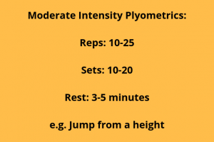 How many reps for plyometrics. Summary slide for moderate intensity