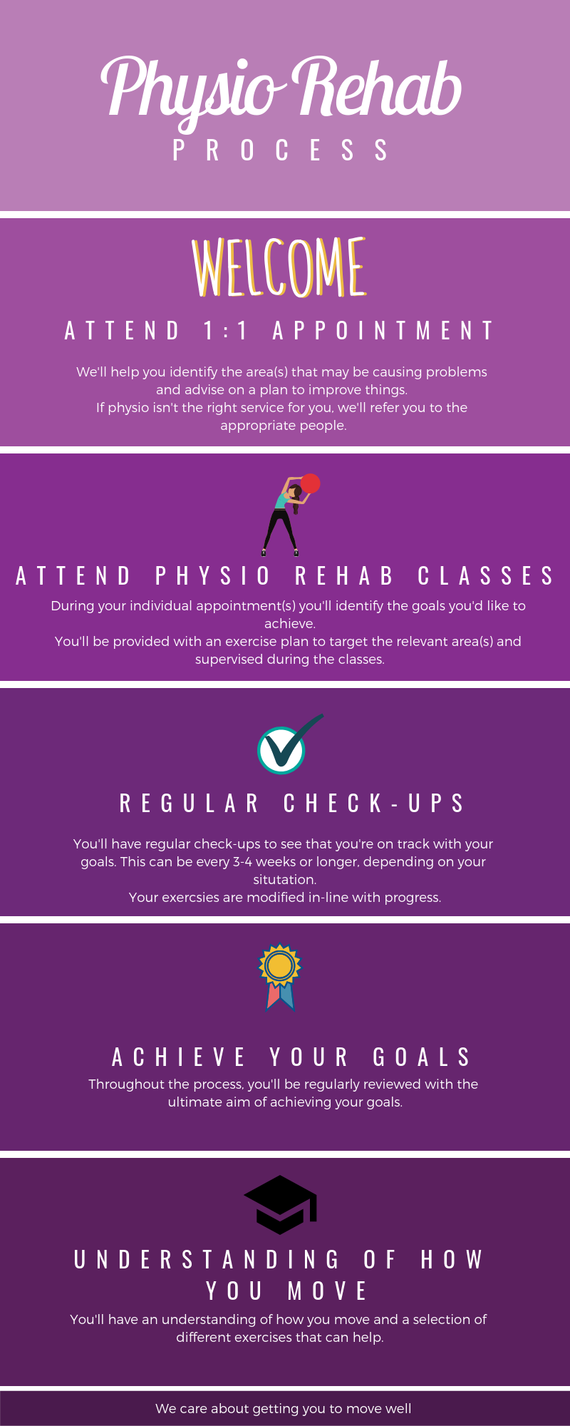 Physio Rehab Classes. Step by step process