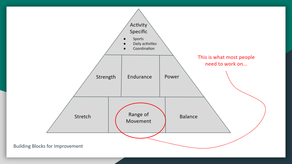 Pyramid showing the importance of range of movement in the body, it's one of the building blocks for movement